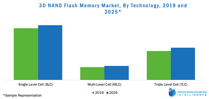 3D NAND Flash Market, By Technology, 2019 and 2025