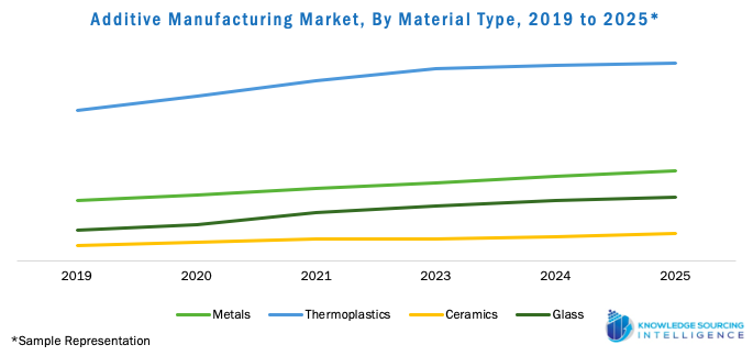 Additive Manufacturing Market, By Material Type, 2019 to 2025