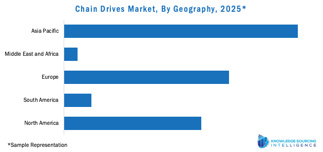 Chain Drives Market, By Geography, 2025