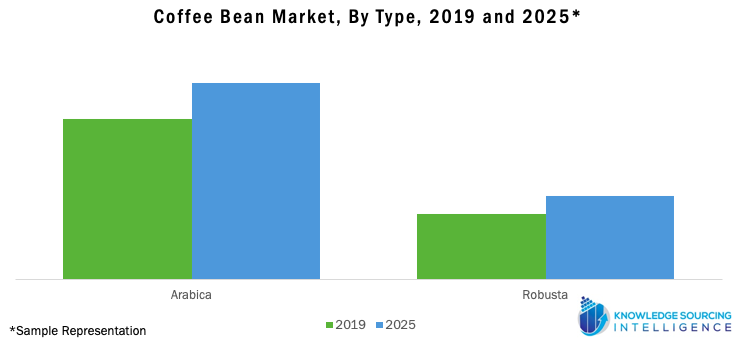 Coffee Bean Market Share, By Type, 2019 and 2025
