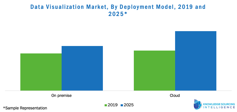 Data Visualization Market, by Deployment Model, 2019 and 2025