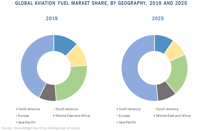 global aviation fuel market