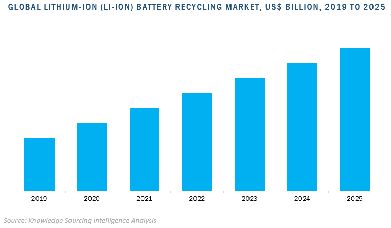 global lithium-ion (li-ion) battery recycling market
