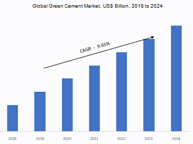 green cement market size