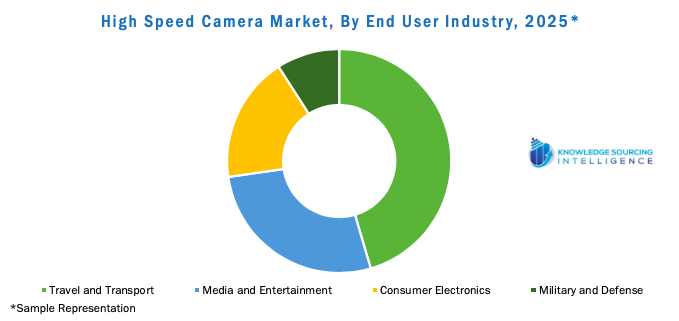 High Speed Camera Market, By End User Industry, 2025
