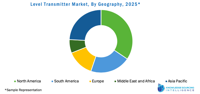 Level Transmitter Market, By Type, 2019 to 2025 Level Transmitter Market, By Geography, 2025