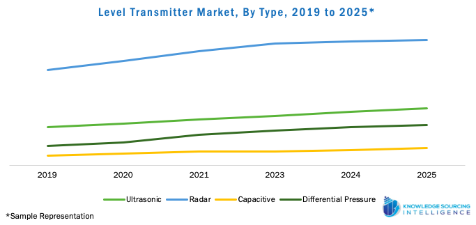 Level Transmitter Market, By Type, 2019 to 2025 Level Transmitter Market, By Type, 2025