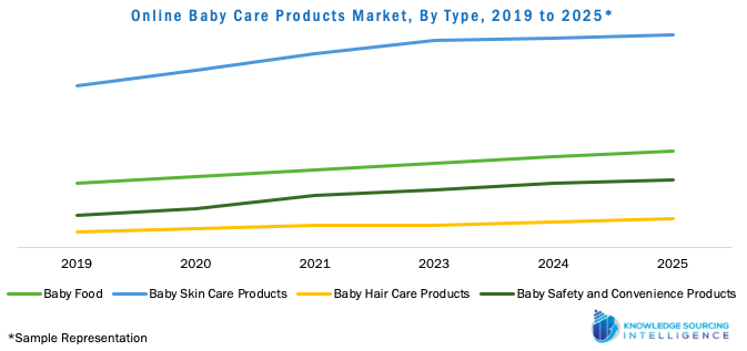 Online Baby Care Products Market, By Type, 2019 to 2025