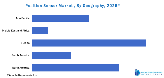 Position Sensor Market, By Geography 2025