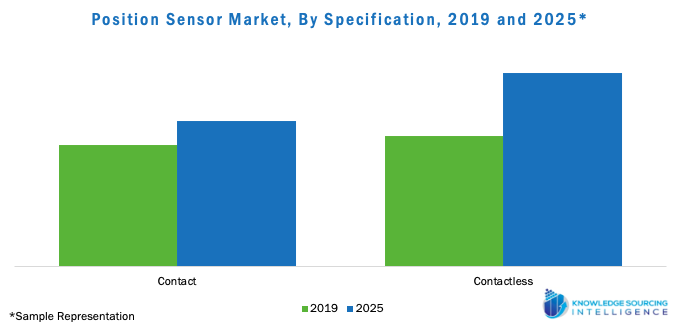 Position Sensor Market, By Specification, 2019 and, 2025