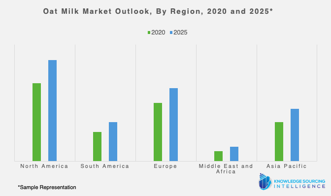 oat milk market outlook 2020 and 2025