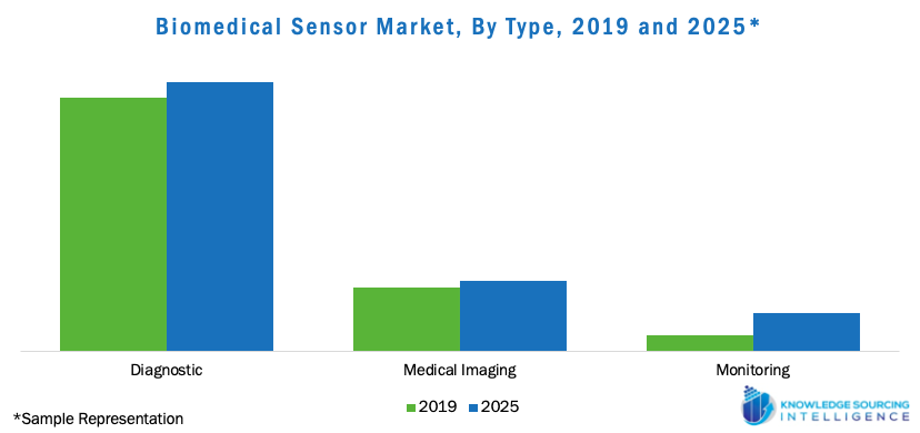 Biomedical Sensor Market, by Type, 2019 and 2025