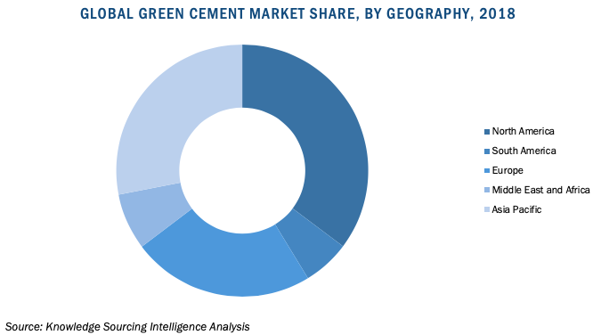 green cement market share. by region