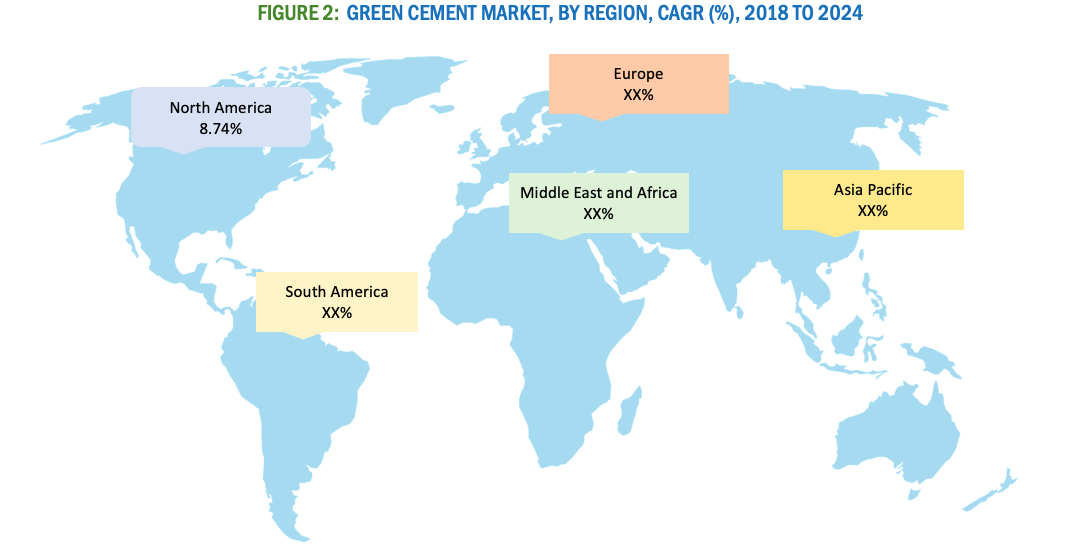 green cement market growth
