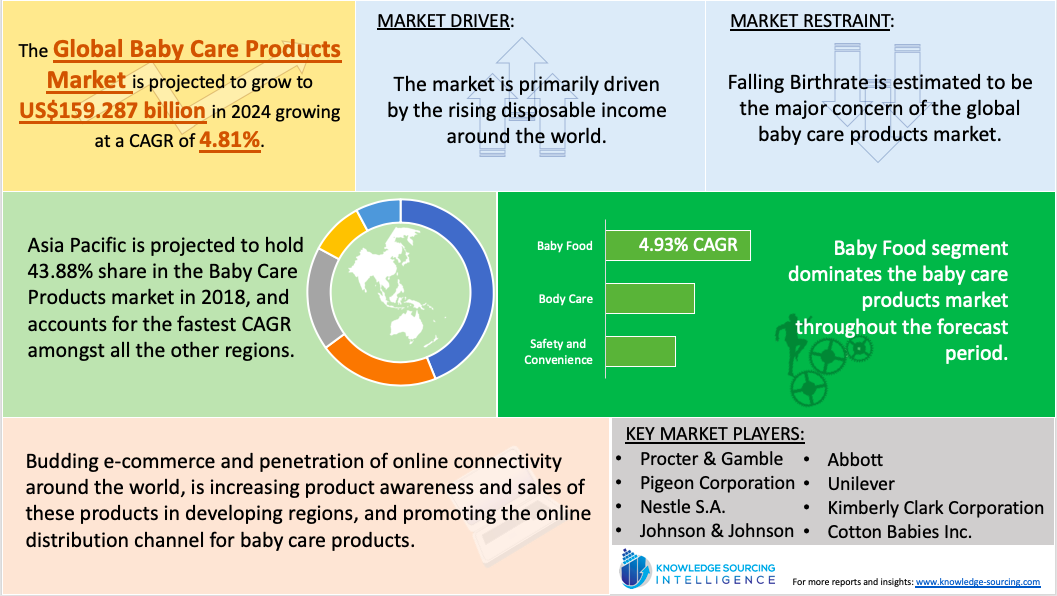 baby care product market