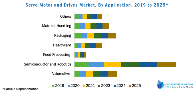 Servo Motor and Drives Market, By Application, 2019 to 2025