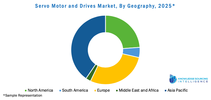 Servo Motor and Drives Market, By Geography, 2025