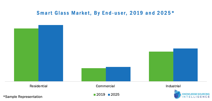 Smart Glass Market , By End User, 2025