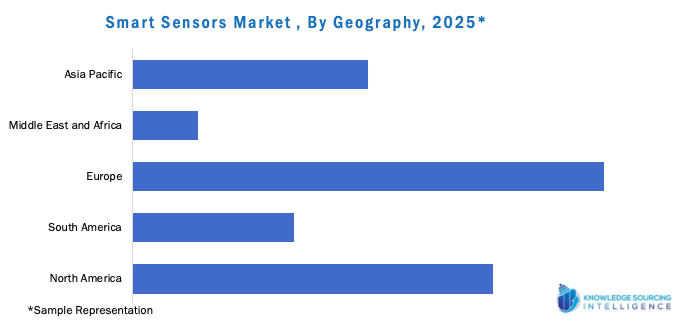 Smart Sensors Market by geography
