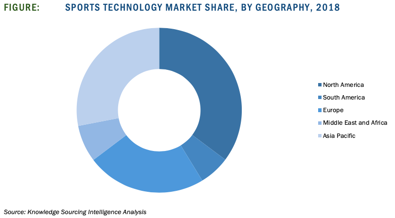 Sports Technology Market Share