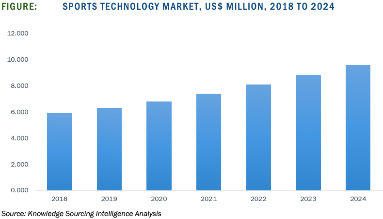 Sports Technology Market