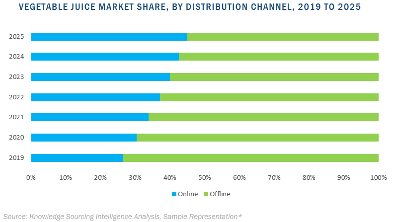 vegetable juice market by distribution channel