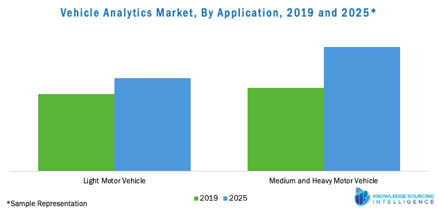 Vehicle Analytics Market, By Application, 2019 and 2025