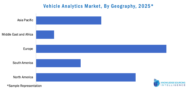 Vehicle Analytics Market, By Geography, 2025