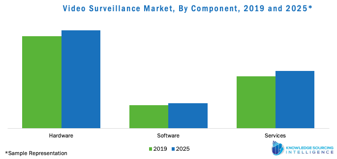 Video Surveillance Market, By Component, 2019 and 2025