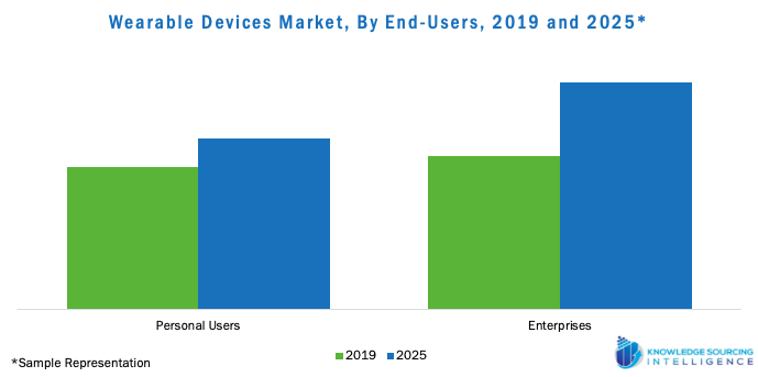 Wearable Devices Market, By End-Users, 2019 and 2025