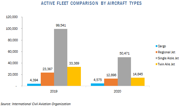 commercial aviation aircraft tires market