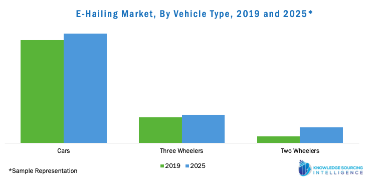 e-hailing market, by vehicle type, 2019 and 2025