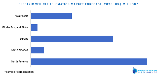 electric vehicle telematics market forecast, by geography