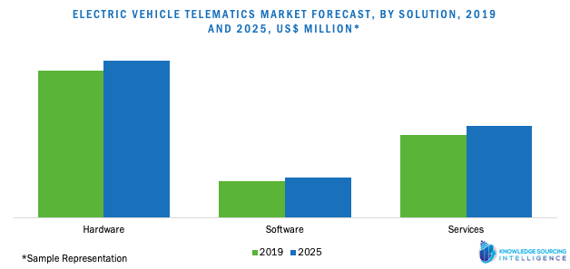 electric vehicle telematics market forecast, by solution