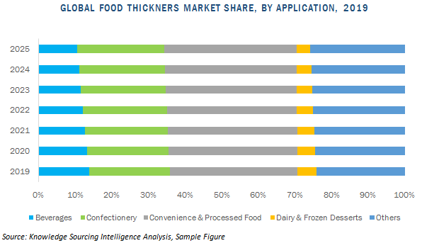 food thickener market