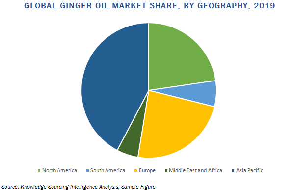 ginger oil market