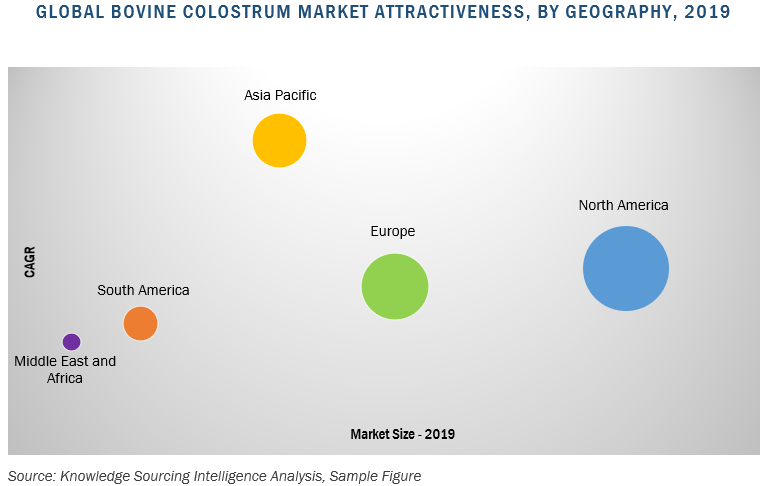 global bovine colostrum market