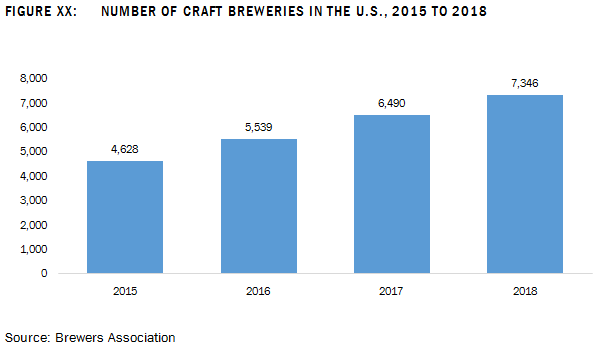 global brewery equipment market