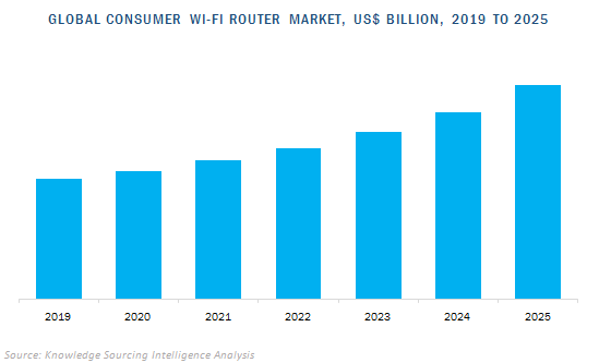 global consumer wi-fi router market