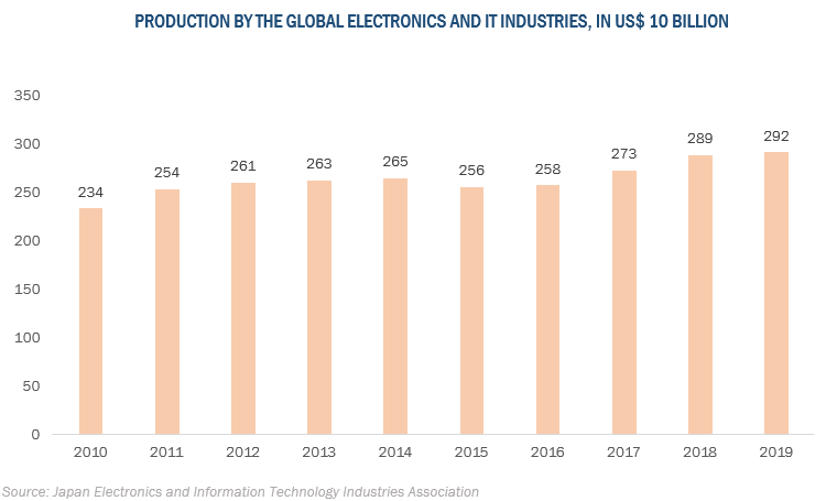 global electronic wet chemical market