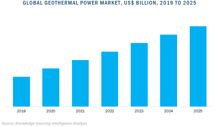 global geothermal power market