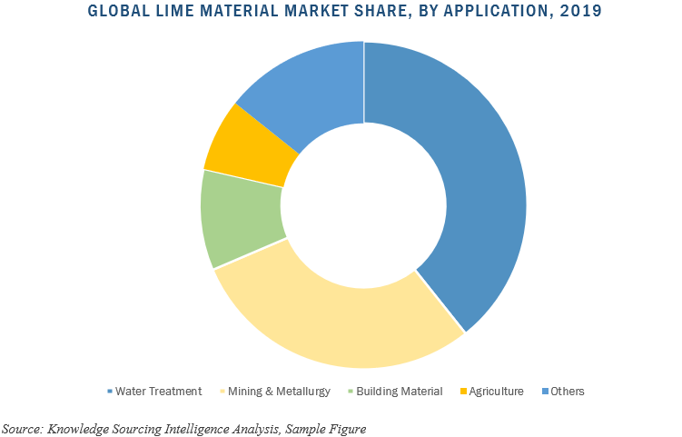 global lime material market
