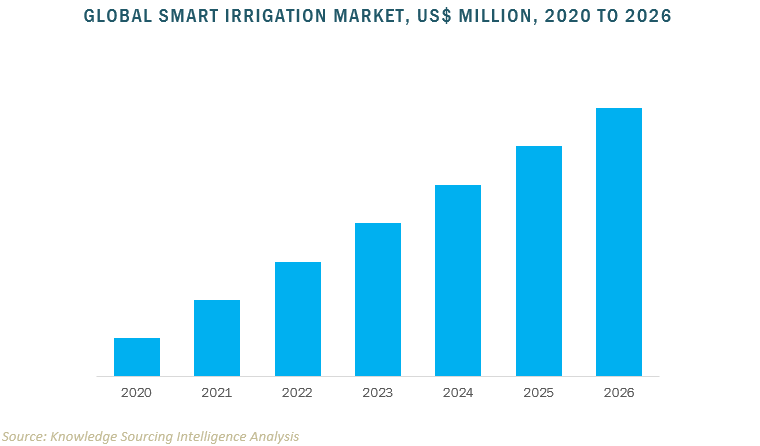 global smart irrigation market