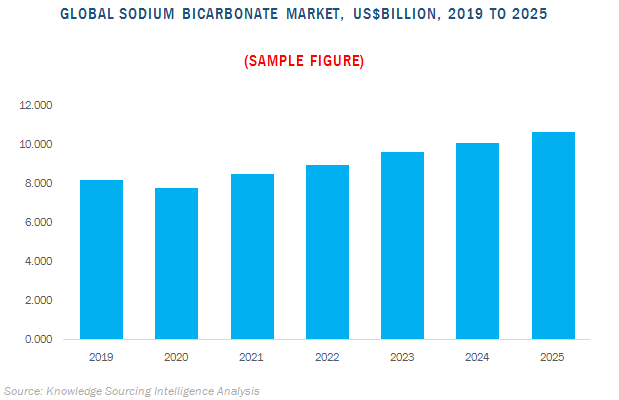 global sodium bicarbonate market