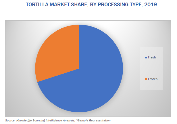 global tortilla market