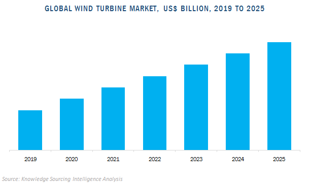 global wind turbine market