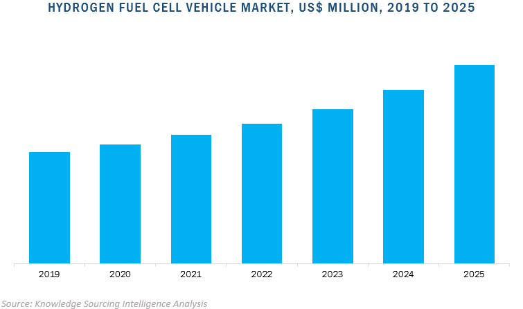 hydrogen fuel cell vehicle market