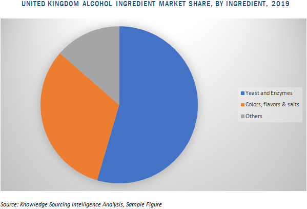 uk alcohol ingredients market